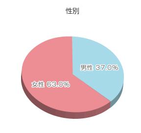 アンケート結果グラフ